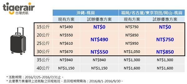 台灣虎航試推行李優惠。(圖/台灣虎航提供)