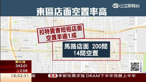 人潮移轉西區商圈 東區店面空置率逾1成
