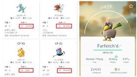 精靈寶可夢IV值查詢(合成圖/翻攝自Pokemon Go App、PokeIV網站)