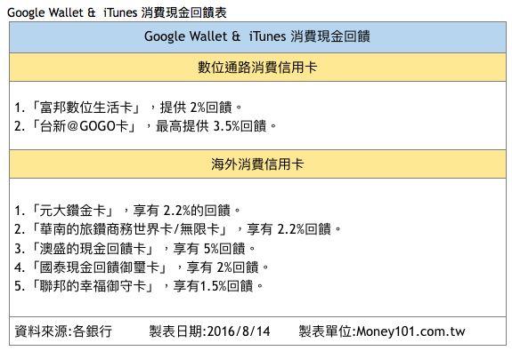 寶可夢消費現金回饋表 。(圖/Money101提供)