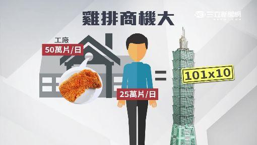銷售奇「雞」!台灣人啃雞排 年產值達54億