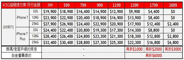 遠傳電信iPhone 7資費 指定專案最高折6000元