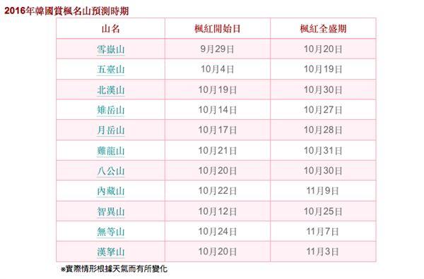 2016韓國楓葉情報預測。(圖/韓國觀光公社提供)
