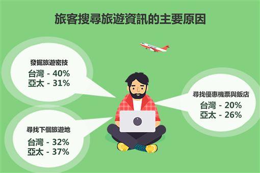 Skyscanner旅遊資訊搜尋習慣調查。(圖/Skyscanner提供)