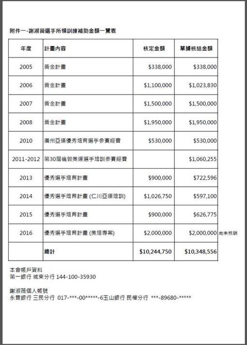 網協20日公布2005年到2016年「謝淑薇選手所領訓練補助金額一覽表」,當中只有2016年優秀選手培育計畫(奧培專案)的200萬元尚未核銷,總共金額約1000多萬元。(網協提供)