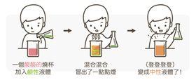 酸鹼中和。(圖/翻攝自MedPartner臉書)