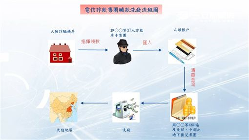 刑事局破獲四大地下匯兌公司並起獲2300萬元(楊忠翰攝)