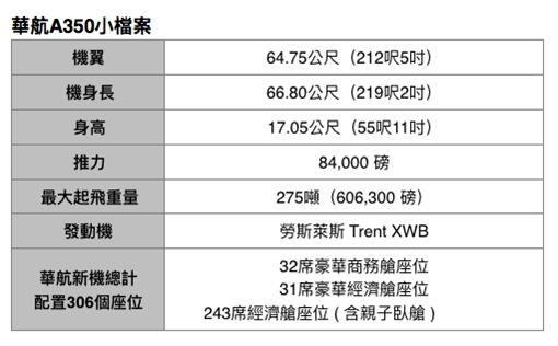 華航空中巴士A350小檔案。(圖/華航提供)