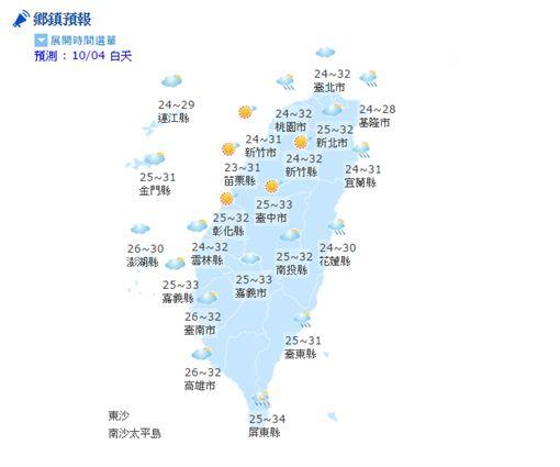 天氣,氣象,降雨,低氣壓,颱風,芙蓉,溫度,短暫雨,東北風(中央氣象局)