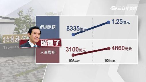 """航空城累虧1.25億 董.總座仍""""年領200萬"""""""