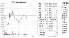 圖/截自Yahoo股市