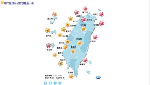 氣象,天氣,陣雨,豪雨,溫度,強陣風,颱風,紫外線,長浪,PM2.5,空氣品質,秋老虎(http://www.cwb.gov.tw/V7/forecast/UVI/UVI.htm)