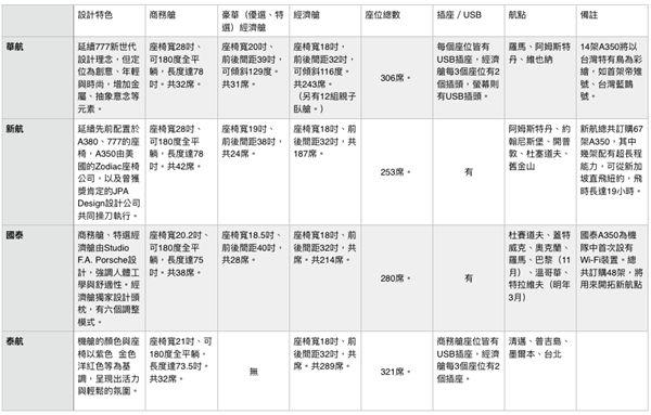 華航、新航、國泰、泰航空中巴士A350比較表。(記者簡佑庭製表)
