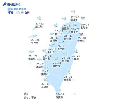 氣象,天氣,陣雨,豪雨,溫度,強陣風,颱風,紫外線,長浪,東北風(http://www.cwb.gov.tw/V7/prevent/fifows/index.htm?)