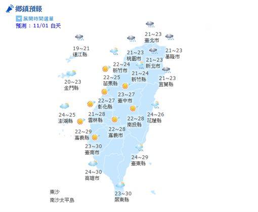 氣象,天氣,陣雨,豪雨,溫度,強陣風,颱風,紫外線,長浪(http://www.cwb.gov.tw/V7/forecast/town368/)