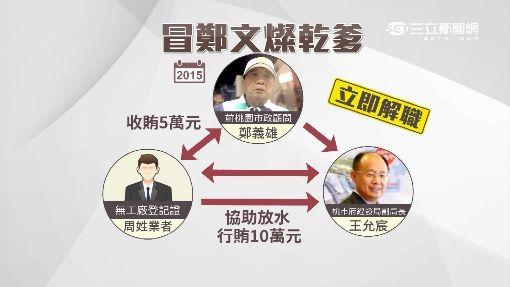 """貪污! 鄭義雄冒""""鄭文燦乾爹"""" 涉收賄起訴"""