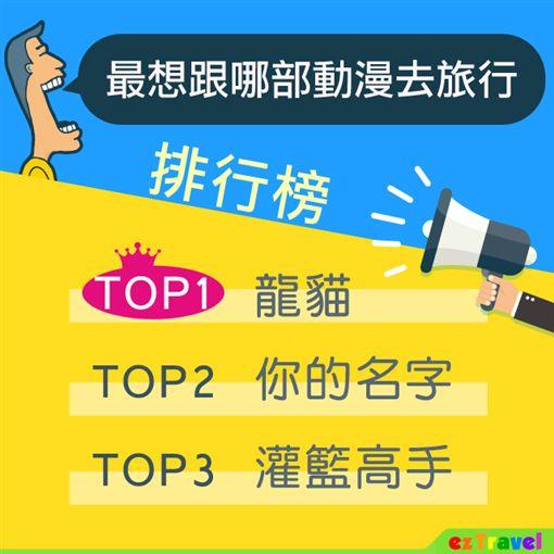 遊網舉辦「最想跟哪部動漫去旅行」票選活動。(圖/易遊網提供)