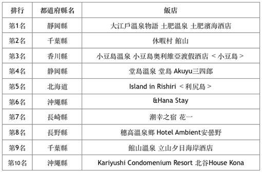 日本十大擁有落日絕景的旅館。