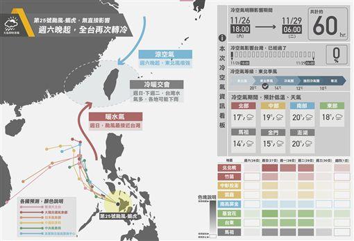 氣象,天氣,颱風,蝎虎,東北季風,雨量,圖表(臉書https://www.facebook.com/weather.taiwan/photos/a.435579869831110.110530.433004610088636/1181496521906104/?type=3&theater)