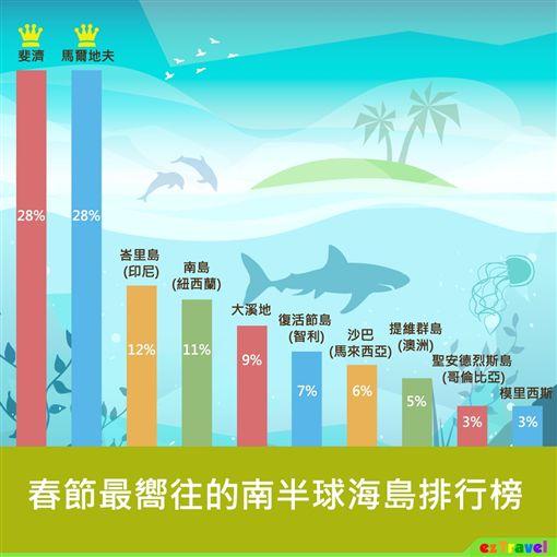 易遊網春節最嚮往島嶼排行榜。(圖/易遊網提供)