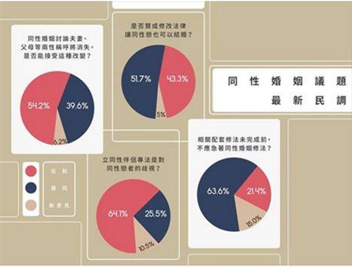 國民黨公布同性婚姻民調結果圖表。翻攝國民黨臉書