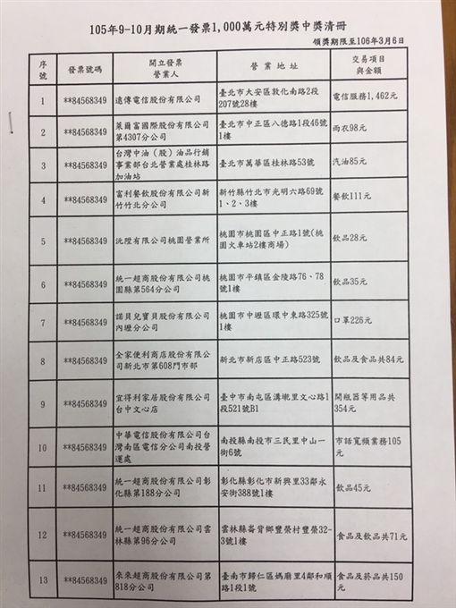 9-10月期統一發票中獎清冊/中央社