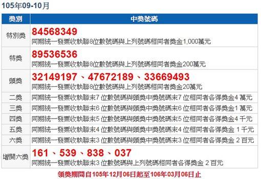 9-10月期統一發票中獎號碼/財政部官網