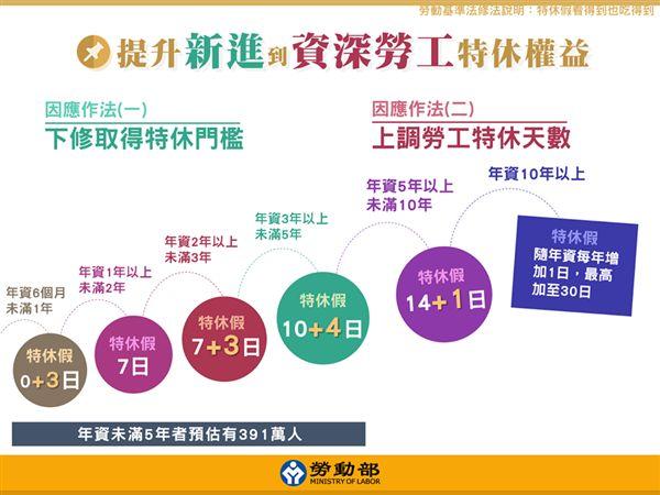 圖解/勞基法三讀 勞動部:特休假看得到也吃得到!(勞動部)