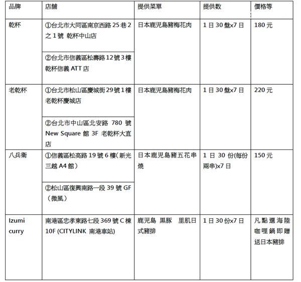 期間限定!日本特色國產豬飛台揭好吃三祕訣