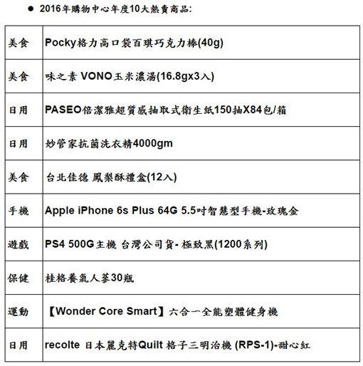 Yahoo公布電商10大品牌名店 KID業績大爆炸