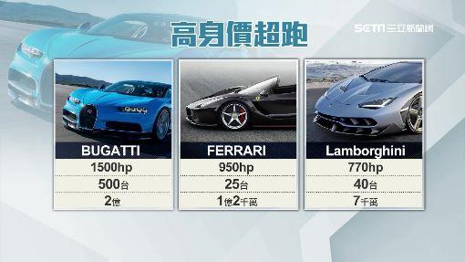 全台最貴逾2億元!地表最速超跑「登台」