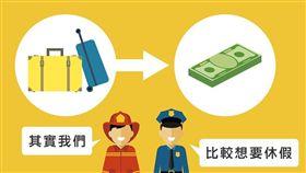 國民旅遊卡,公務員,補助,新資/野生警察制服裝備改革委員會臉書