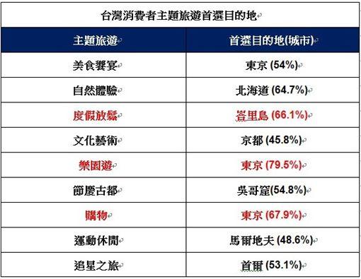 調查:日本為台灣人夢想旅遊首選目的地