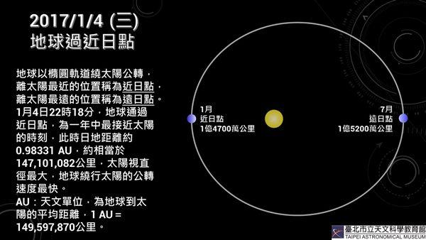 天文景象有夠多 今天是地球離太陽最近的一天