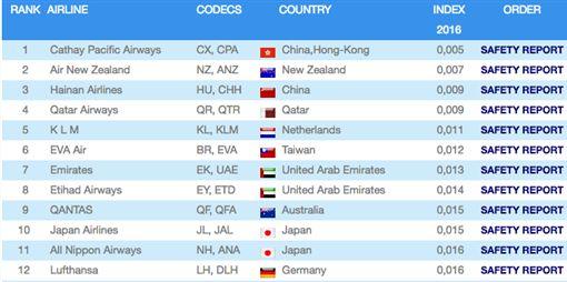 德國航空事故資料評估中心(JACDEC)世界安全航空公司排行。(圖/翻攝自JACDED網站)