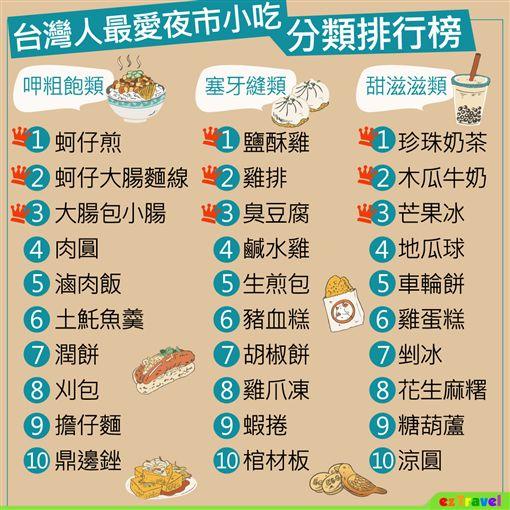 台灣人最愛夜市小吃排行榜。(圖/易遊網提供)