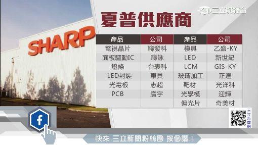 鴻海積極布局OLED產線 傳夏普鄭州設廠