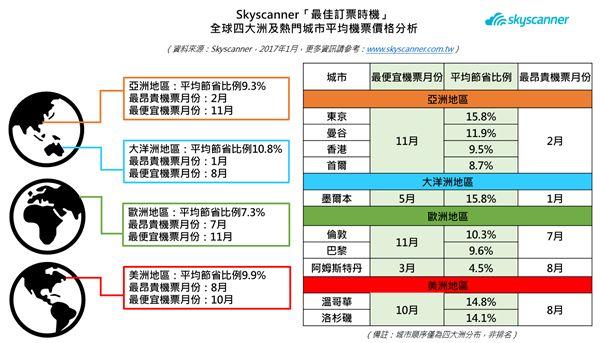 Skyscanner最佳訂票時機大數據報告。(圖/Skyscanner提供)
