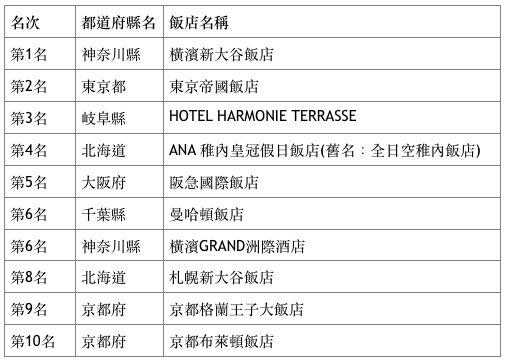 日本十大「住宿送甜點」的人氣飯店排行。