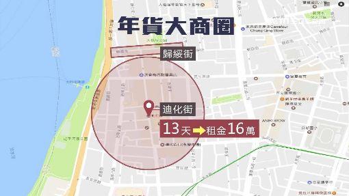 """攤位越中間越貴! 迪化街日租""""1萬2"""""""