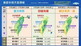 過年六天連假天氣變化迅速 氣象局預測出爐