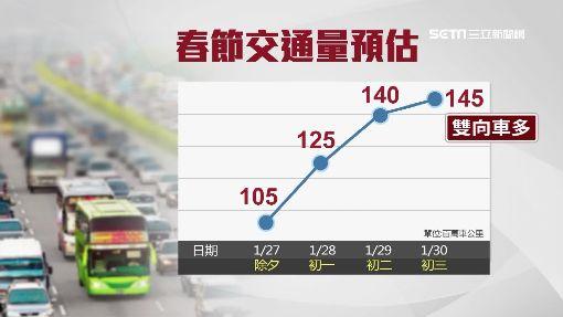 估26號下午國道湧車潮 初三車流量增1.7倍