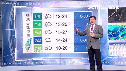氣象,天氣,陣雨,豪雨,溫度,強陣風,颱風,紫外線,長浪,PM2.5,空氣品質,冷氣團