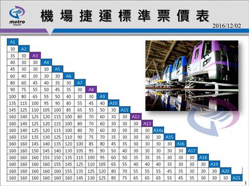機場捷運票價。(圖/機捷提供)