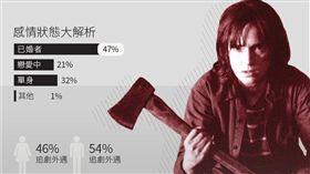 愛情千姿百態 63%台灣人「追劇外遇」!