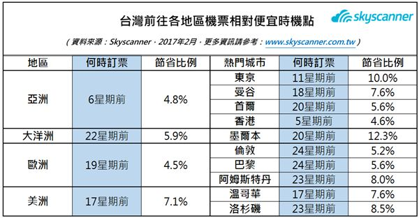 Skyscanner公佈最佳訂票時機。(圖/Skyscanner提供)