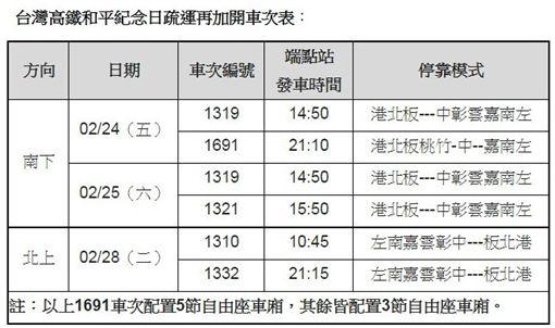 高鐵二二八再加開6班次 18日凌晨開放購票