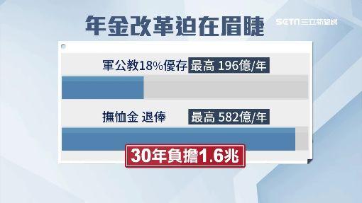 陳庚金退俸10萬起跳 退休26年領走千萬