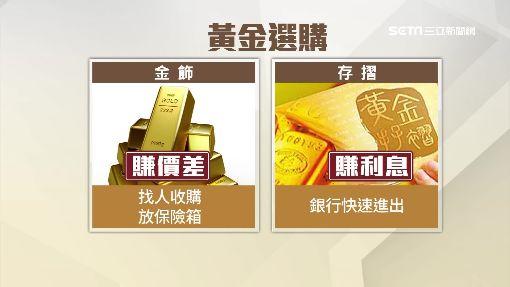 3個月黃金價漲7.5% 專家:1221美元買進最賺