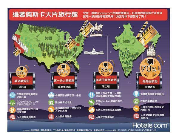 跟著奧斯卡強片去旅行。(圖/Hotels.com提供)